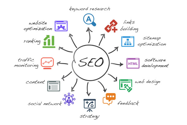 taxi Website Search Engine Optimization